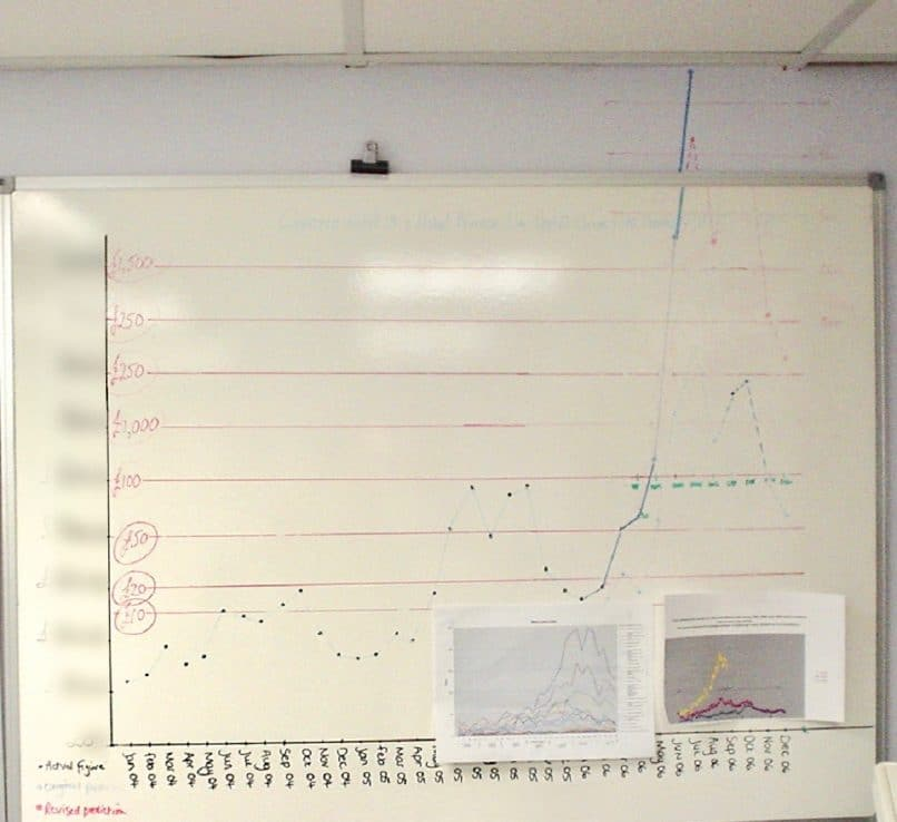 Wall graph of sales tripling