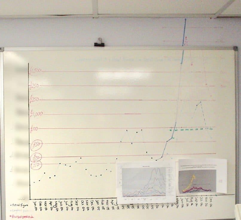 Wall graph of sales tripling