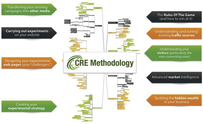 The CRE Methodology