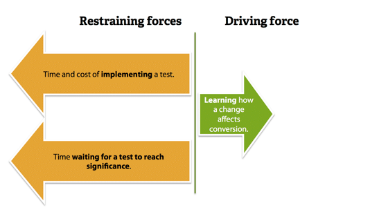 Lower driving force, greater restraining forces.