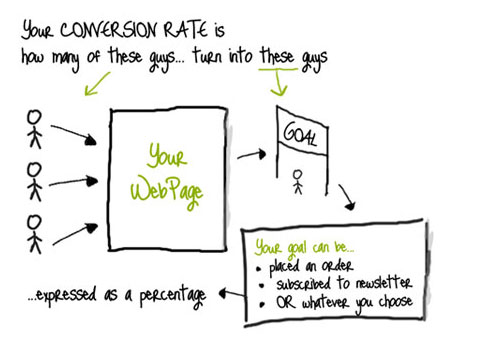 "A definition of ""conversion rate"" using stick people."