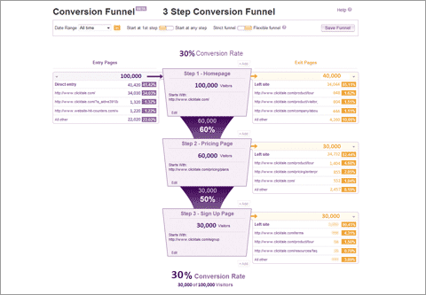 ClickTale conversion funnel report