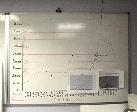 The graph on Mobal's wall.