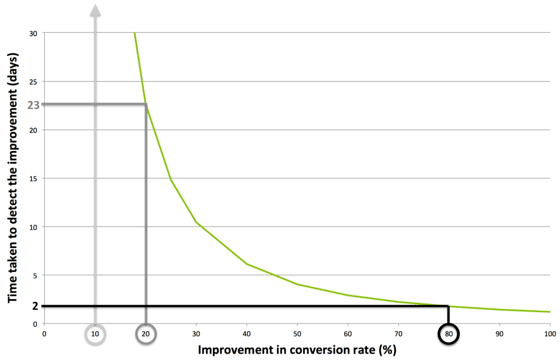 Graph of how long a test will take to reach significance.