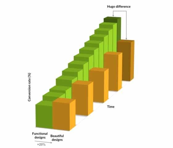 "Graph illustrating the slow lane (the ""beauty lane"")"