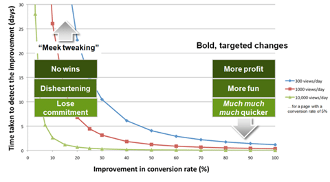 A graph showing why it's important to make bold changes, not meek tweaks.