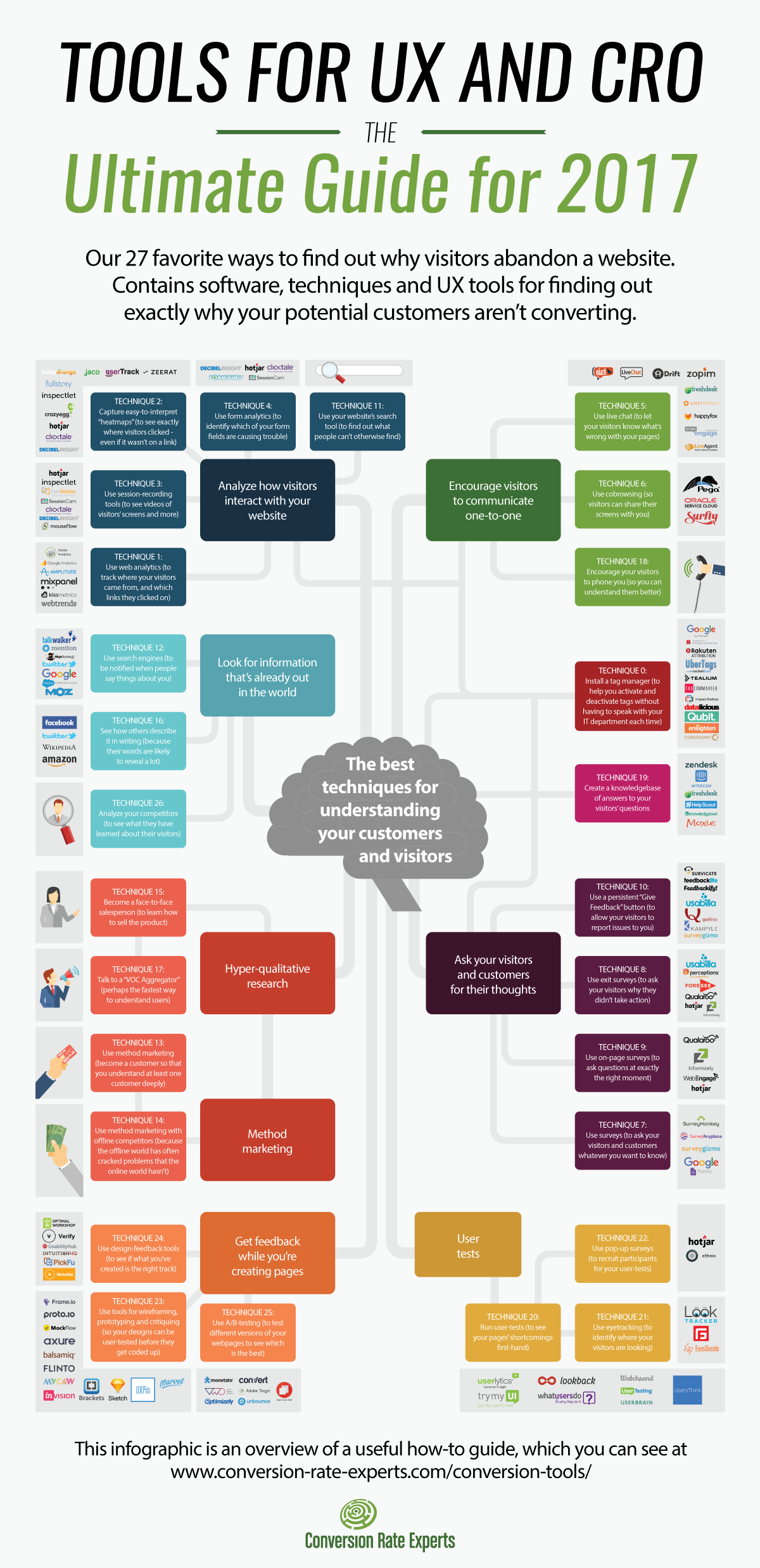 An infographic of tools for conversion and UX