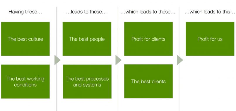 A chart illustrating how having the best culture and working conditions results in having the best people, processes, clients, client successes and ultimately profits.