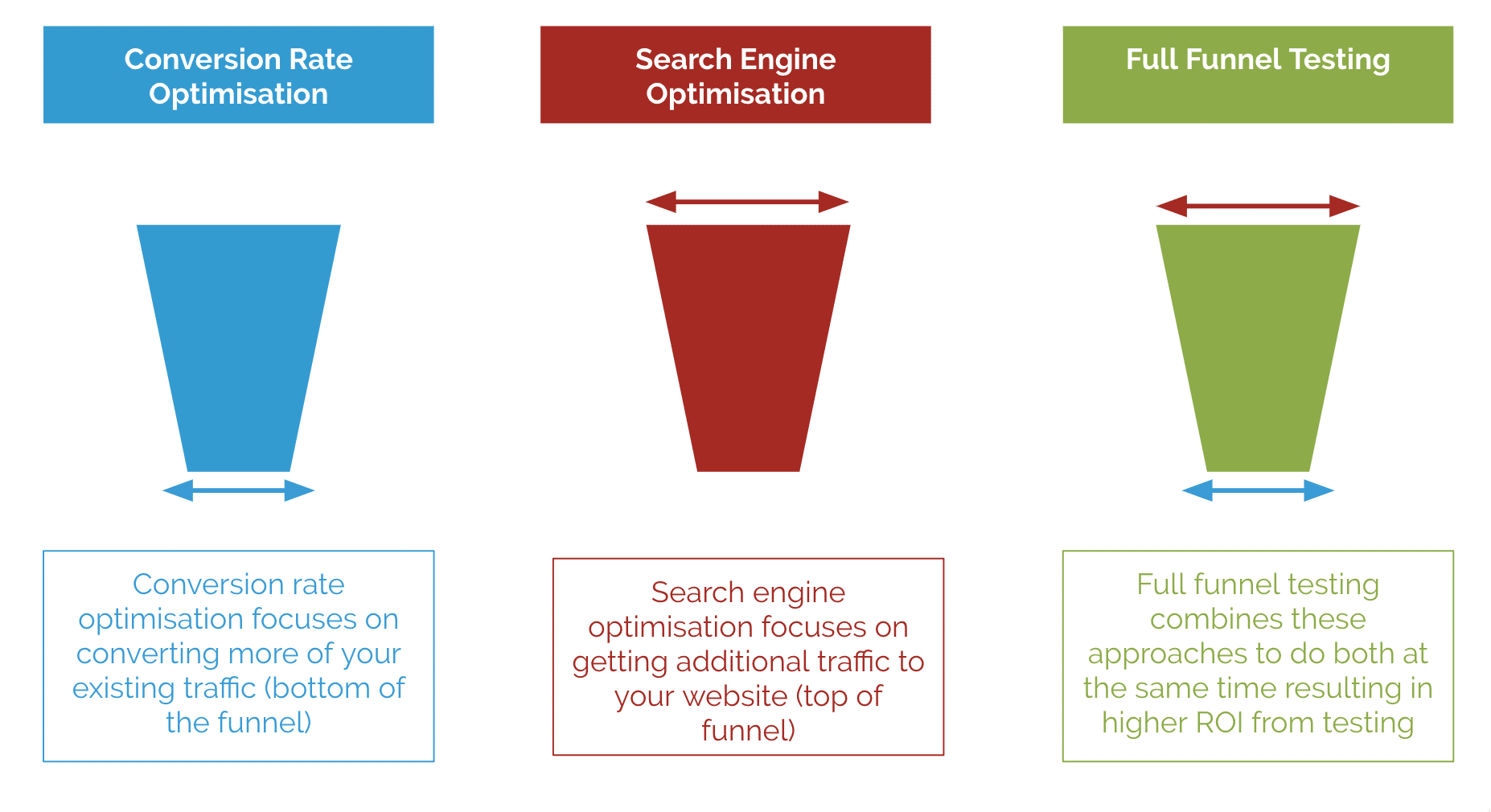 CRO, SEO and Full-Funnel testing