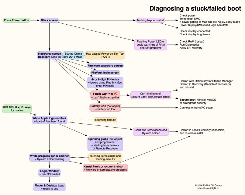 A flowchart showing how to troubleshoot a Mac that won't boot.